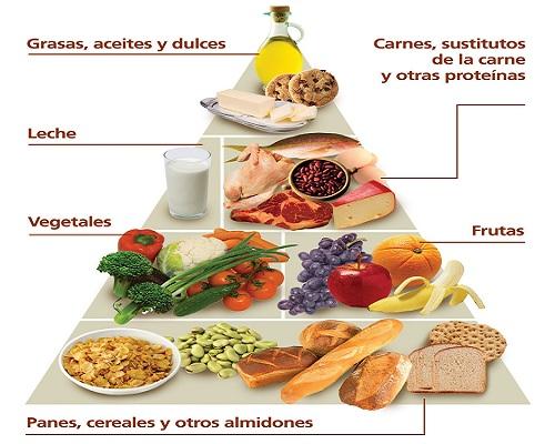 Entonces?? ¿En qué consiste básicamente una alimentación saludable?